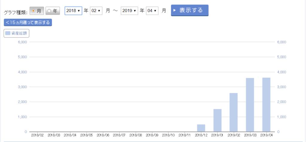 201904楽天証券資産推移