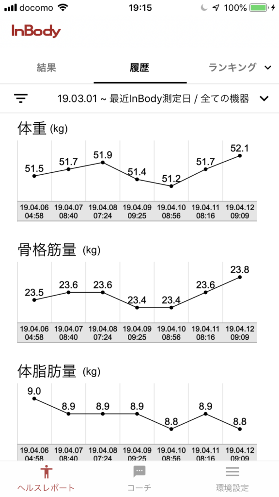 体組成計の1週間のグラフ