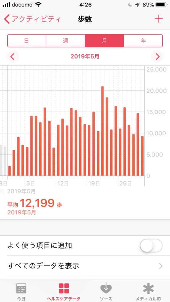 2019年5月歩数記録
